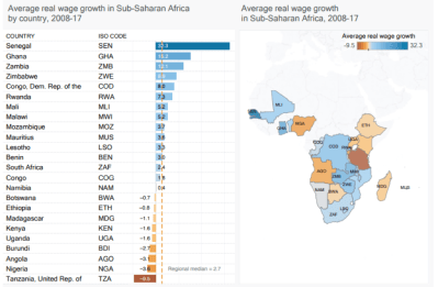 Real wage growth in Africa by country, 2008-17