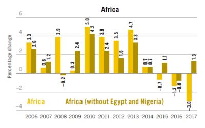 Source: ILO estimates based on official figures