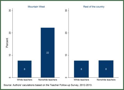 Figure 3: Percent of teachers who leave the profession