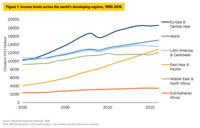 Chart: Income levels in world's developing regions
