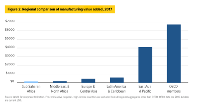 Chart: regional comparison of manufacturing value added