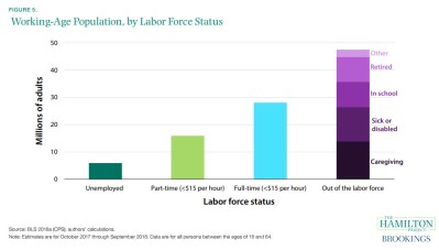 Chart: working age population and labor force