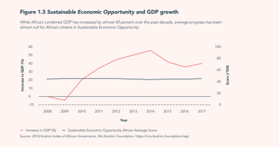 Sustainable Economic Opportunity and GDP growth
