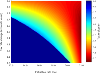 Figure 1. Non-linear cumulative tax multipliers after two years