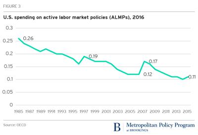 U.S. Spending on Active Labor Market Policies (ALMPs)