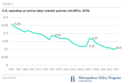 U.S. Spending on Active Labor Market Policies (ALMPs)