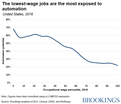The lowest-wage jobs are the most exposed to automation