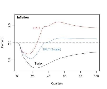 Behavior of Inflation in ZLB Episode under Alternative Policies and with Partial Credibility