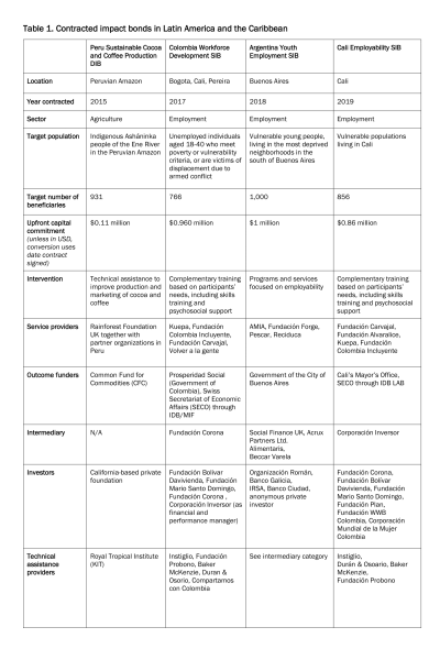 Table 1 Contracted impact bonds in Latin America and the Caribbean