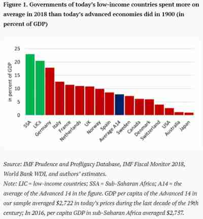 Figure 1. Governments of today's low-income countries spent more on average in 2018 than today's advanced economies did in 1900 (in percent of GDP)