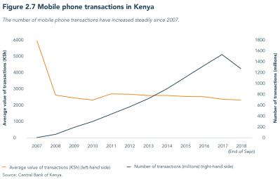 Figure 2.7 Mobile phone transactions in Kenya