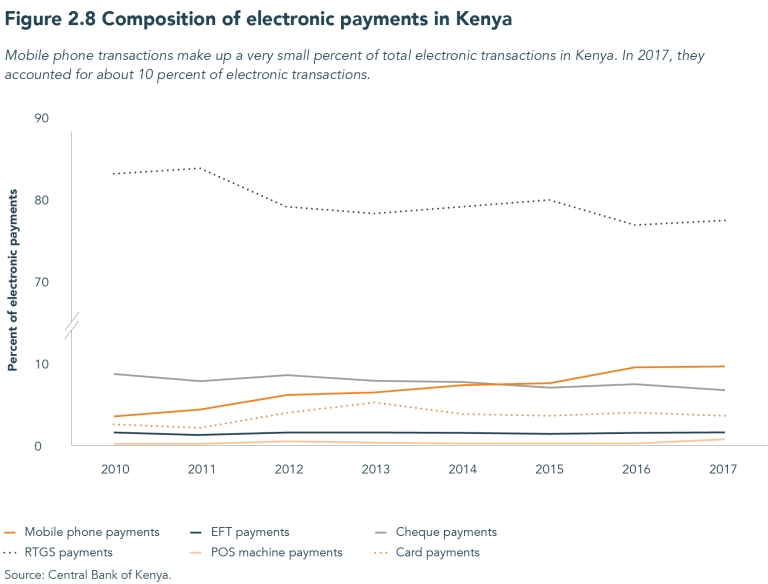 Figure 2.8 Composition of electronic payments in Kenya