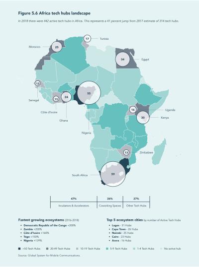 Figure 5.6 Africa tech hubs landscape