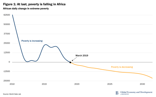 Figure 1. At last, poverty is falling in Africa