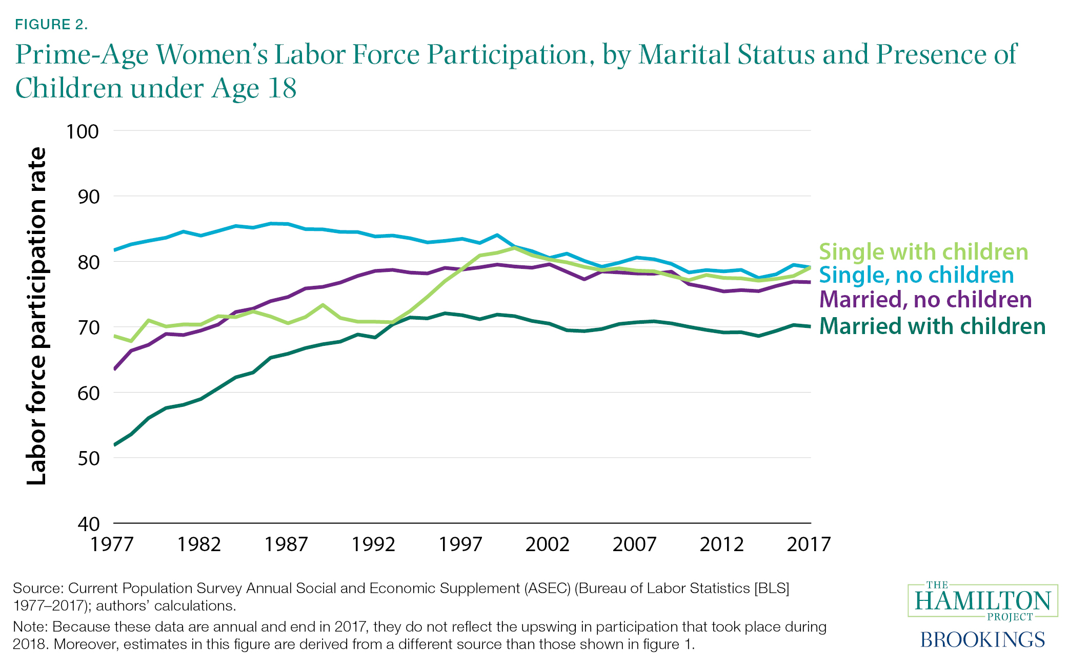 factors affecting female participation in labour market in india