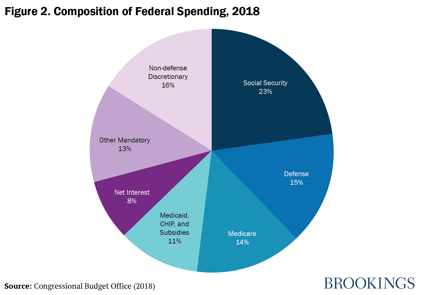 Figure 2. Composition of Federal Spending, 2018