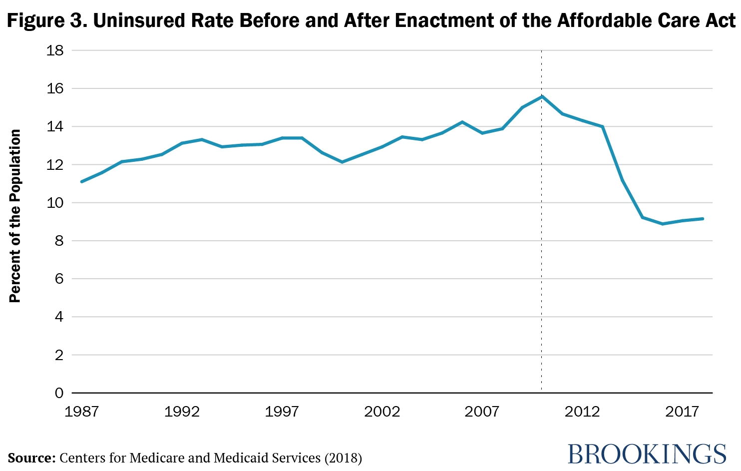 Figure 3. Uninsured Rate Before and After the Enactment of the Affordable Care Act