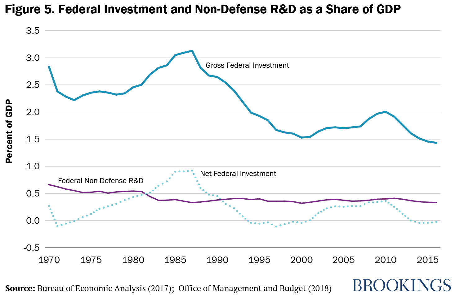 Figure 5. Federal Investment and Non-Defense R&D as a Share of GDP