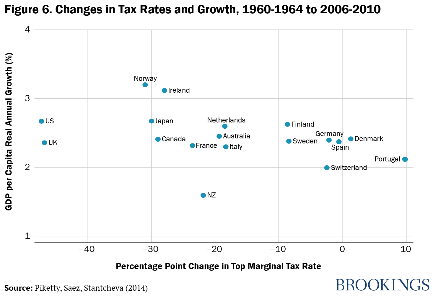 Figure 6. Change in Tax Rates and Growth, 1960-1964 to 2006-2010