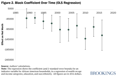 black coefficient over time