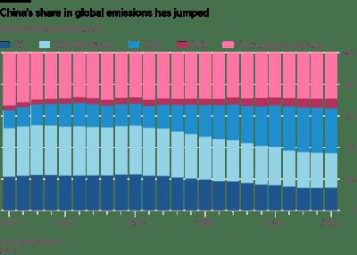 Shares of global emissions