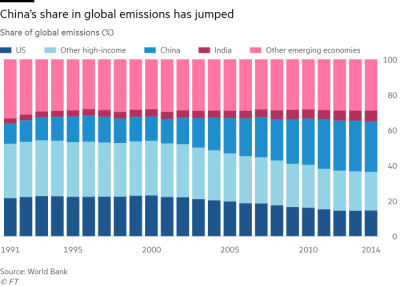 Shares of global emissions