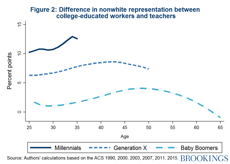 Difference in nonwhite representation between college-educated workers and teachers in America