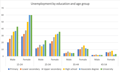 Figure 4. Unemployment and education
