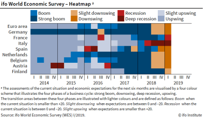 ifo World Economic Survey - Heatmap