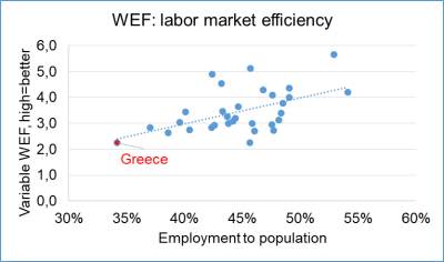 Figure 1. Effect of taxation on employment (WEF GCI 2017-2018) and employment (15-64, Eurostat) to total employment (Eurostat) 2017