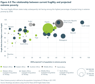 Figure 4.5 The relationship between current fragility and projected extreme poverty