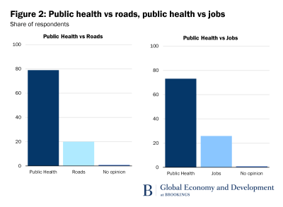 Figure 2: Public health vs roads, public health vs jobs