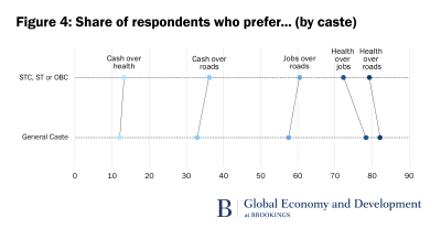 Figure 4: share of respondents who prefer… (by caste)