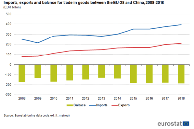 Import, exports and balance for trade in goods between the EU-28 and China, 2008-2018 (Source: Eurostat)