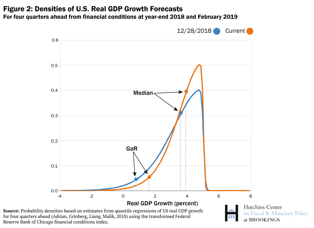 Mật độ dự báo tăng trưởng GDP thực tế của Mỹ