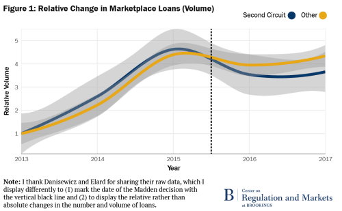 Relative Change in Marketplace Loans (Volume)