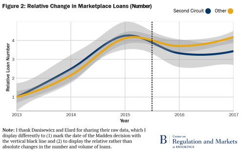 Relative Change in Marketplace Loans (Number)