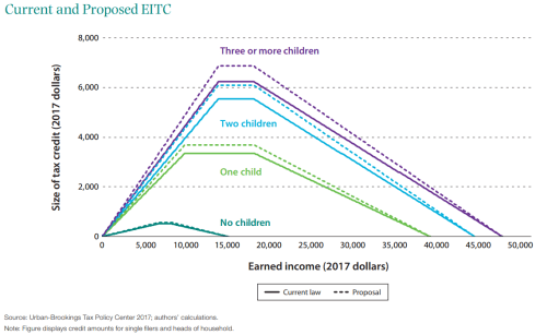 Current and proposed EITC