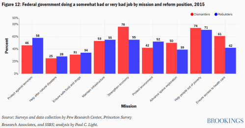 Figure 12 Federal government doing a somewhat bad or very bad job by mission and reform position 2015