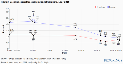 Figure 3 Declining support for expanding and streamlining, 1997-2018