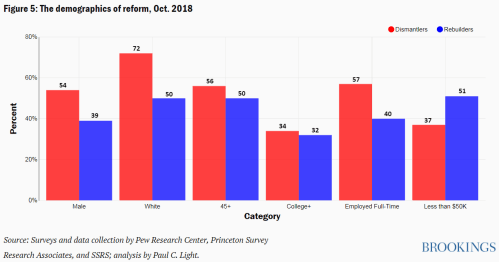 Figure 5 The demographics of reform Oct. 2018