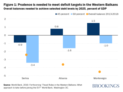 Figure 1: Prudence is needed to meet deficit targets in the Western Balkans