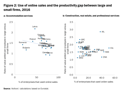 Use of online sales and the productivity gap between large and small firms, 2016