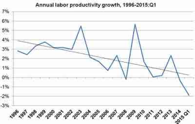 Annual labor productivity growth, 1996-2015