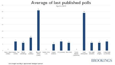 Average of last published polls, Israel