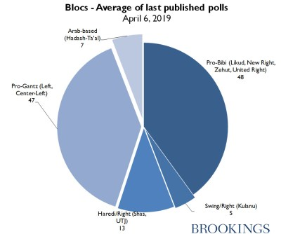 Blocs in Israel - Average of last published polls