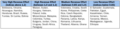 Countries classified by revenue effort