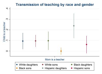 transmission of teaching