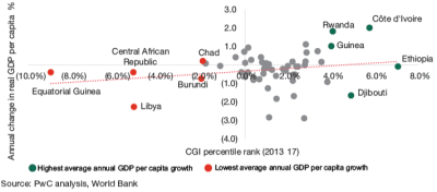 Figure 1: Annual change in real GDP per capita (2013-17) and change in CGI percentile rank growth (2013-17)