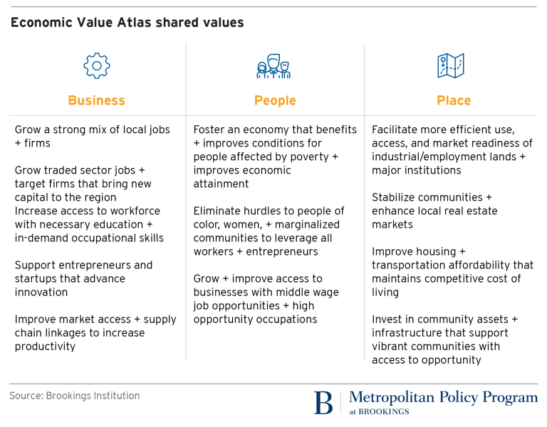 Announcing the Economic Value Atlas: A new approach to